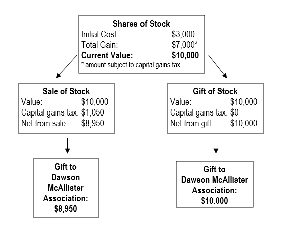 Shares of Stock